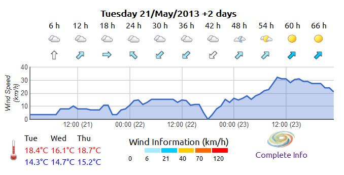 Meteoclim Forecast Widget